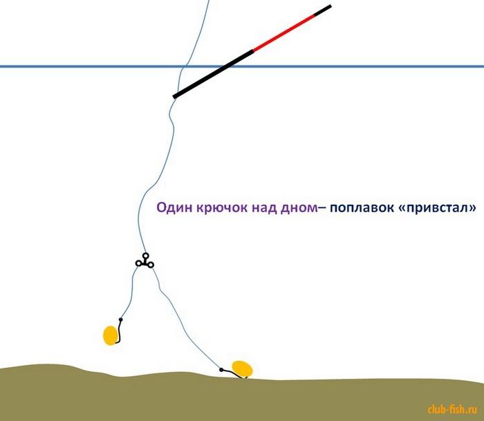 как правильно привязать на поплавочную два крючка