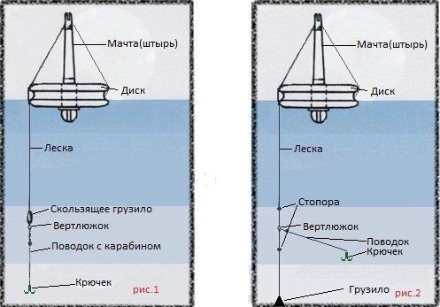 кружок рыболовный стоячий