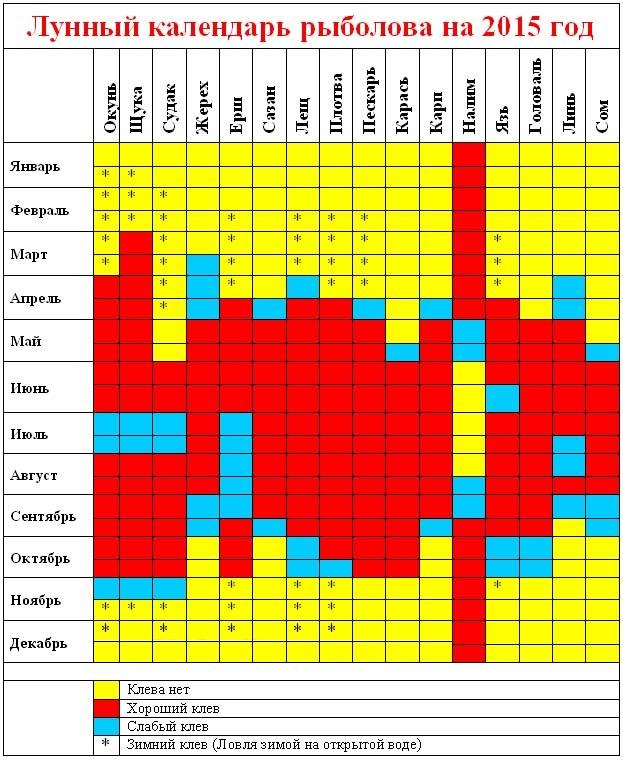 Календарь клева в перми